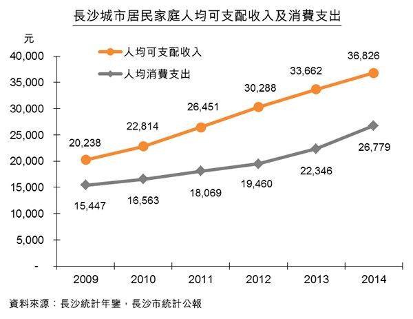 圖:長沙城市居民家庭人均可支配收入及消費支出