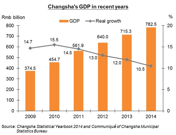 Chart: Changsha's GDP in recent years