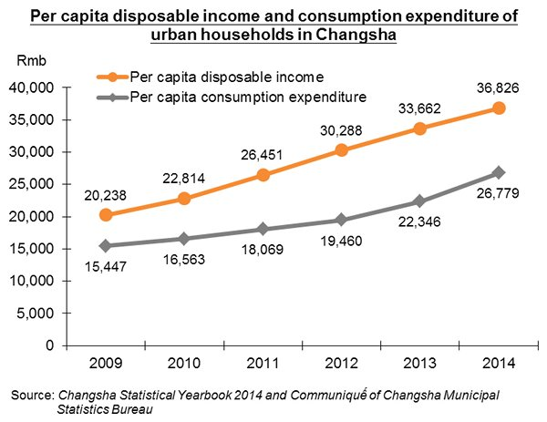 Chart: Per capita disposable income and consumption expenditure of urban households in Changsha