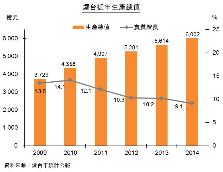 圖:煙台近年生產總值