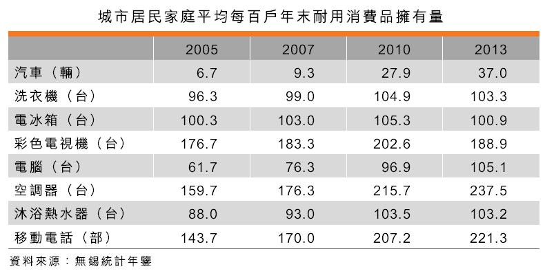 表:城市居民家庭平均每百户年末耐用消费品拥有量