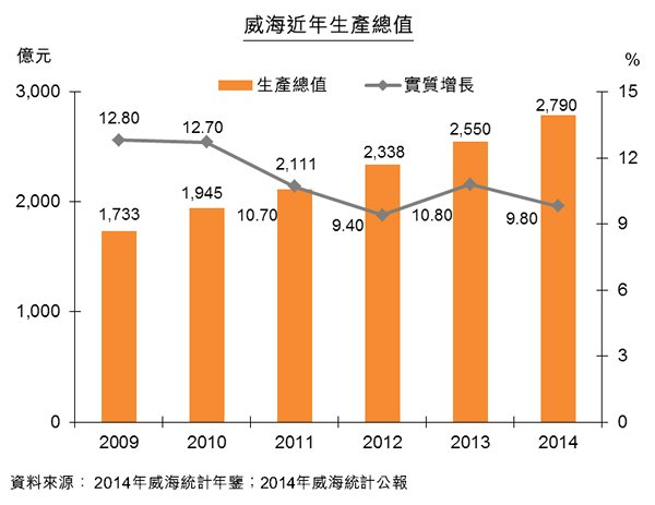 圖:威海近年生產總值