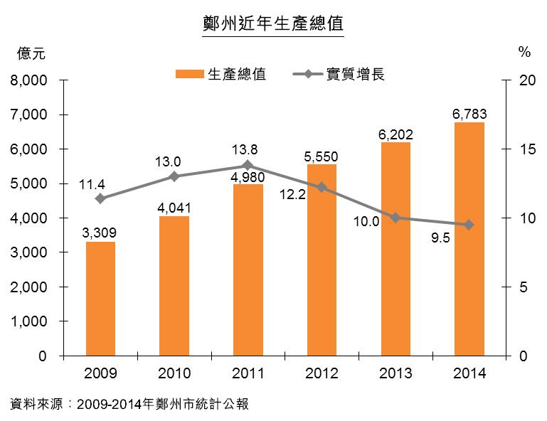 圖:鄭州近年生產總值