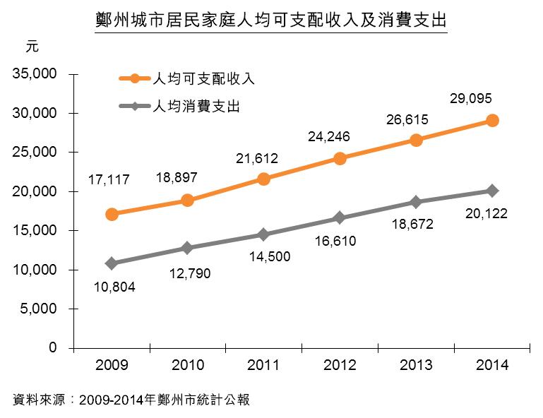 圖:鄭州城市居民家庭人均可支配收入及消費支出