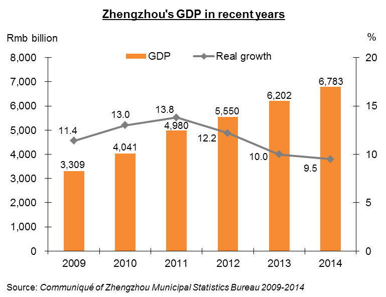 Chart: Zhengzhou's GDP in recent years