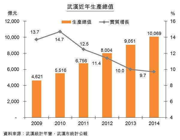 图:武汉近年生产总值