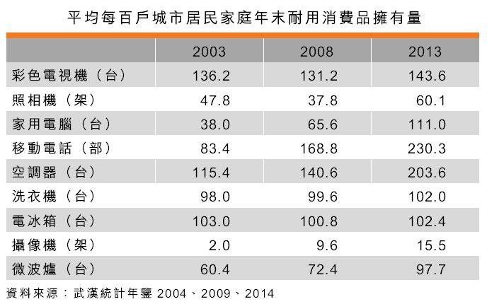 表:平均每百户城市居民家庭年末耐用消费品拥有量