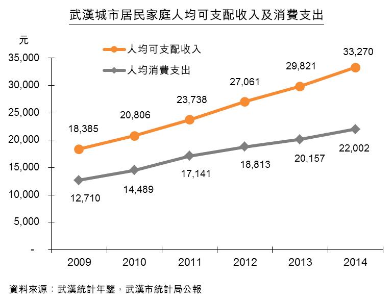 图:武汉城市居民家庭人均可支配收入及消费支出