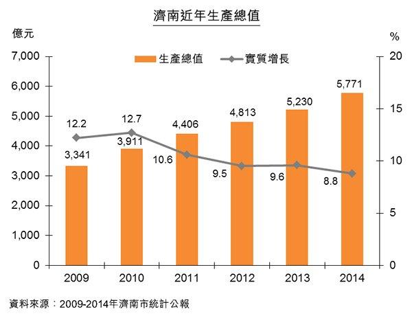 圖:濟南近年生產總值