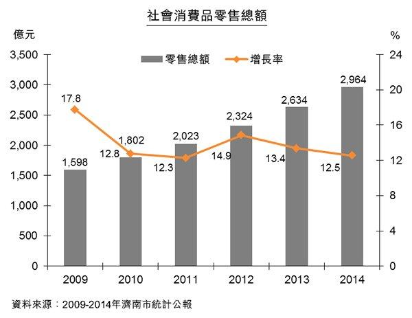 圖:濟南社會消費品零售總額