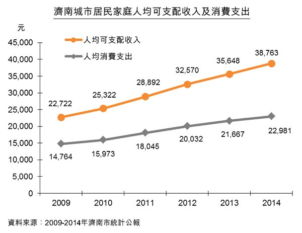 圖:濟南城市居民家庭人均可支配收入及消費支出