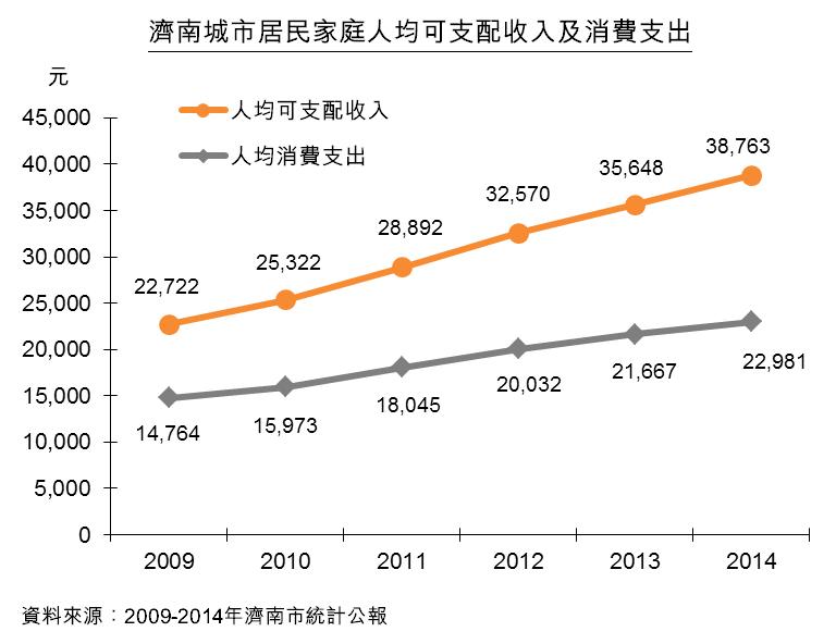 图:济南城市居民家庭人均可支配收入及消费支出