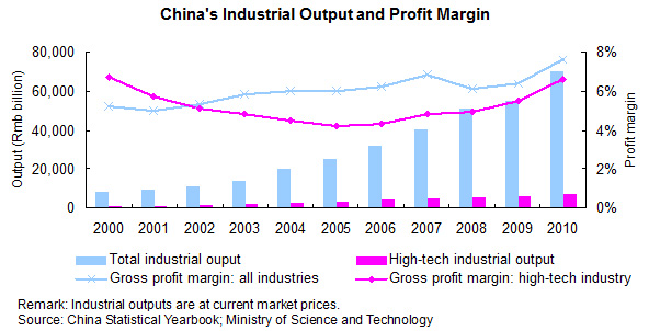 China's Industrial Output and Profit Margin