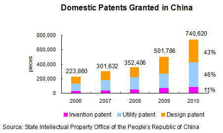 Domestic Patents Granted in China