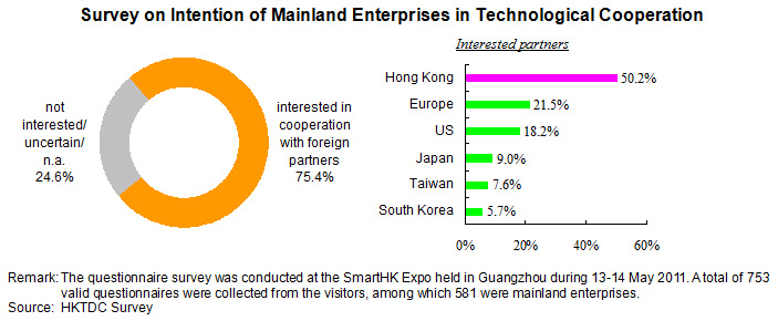 Survey on Intention of Mainland Enterprises in Technological Cooperation