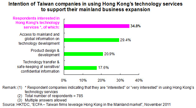 Intention of Taiwan companies in using HK's technology services