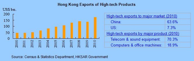 HK's Technology Links with Mainland and particularly Guangdong