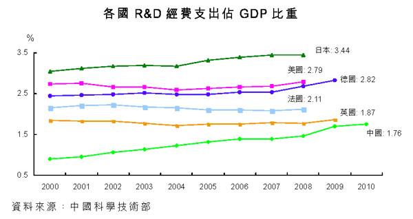 各国R&D经费支出占GDP比重