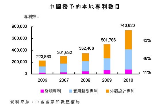 中国授予的本地专利数目