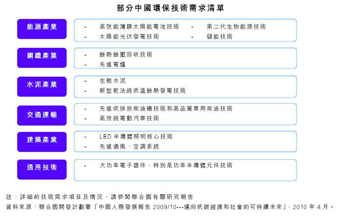 部分中国环保技术需求清单
