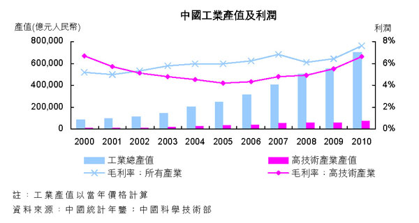中国工业产值及利润