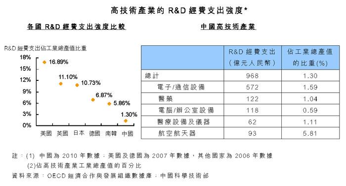 高技术产业的R&D经费支出强度