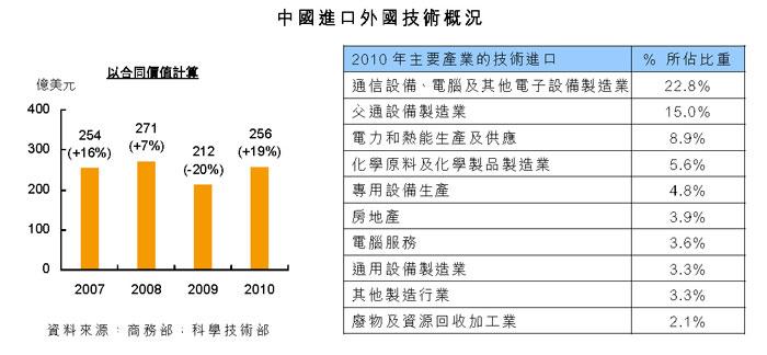 中国进口外国技术概况