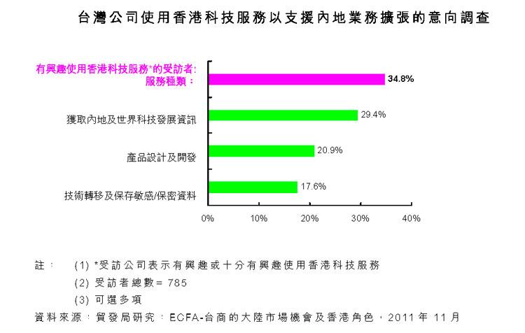 台湾公司使用香港科技服务以支援内地业务扩张的意向调查
