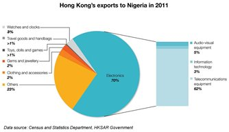 Chart: Hong Kong's exports to Nigeria in 2011