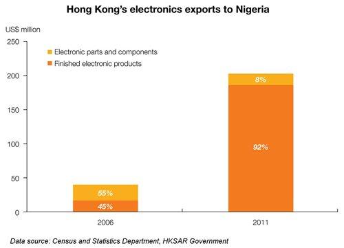 Chart: Hong Kong's electronics exports to Nigeria