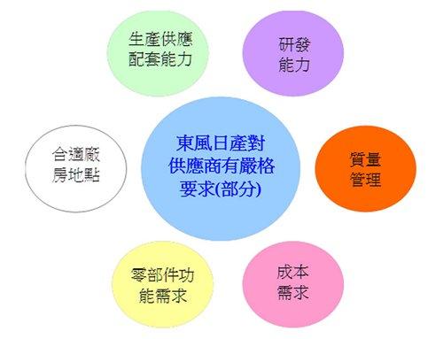 圖:東風日產加強本地採購