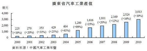 圖:廣東省汽車工業產值