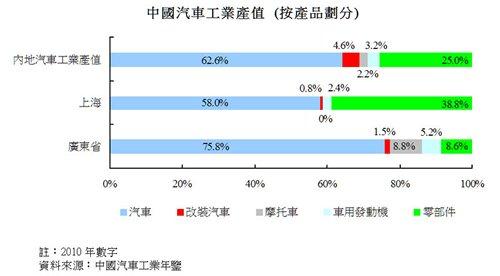 圖:中國汽車工業產值 (按產品劃分)