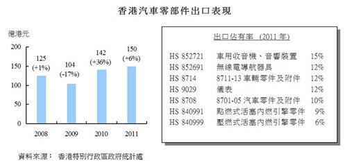 圖:香港汽車零部件出口表現