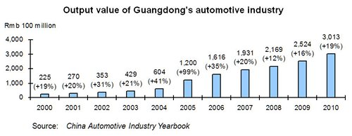 Chart: Output value of Guangdong's automotive industry