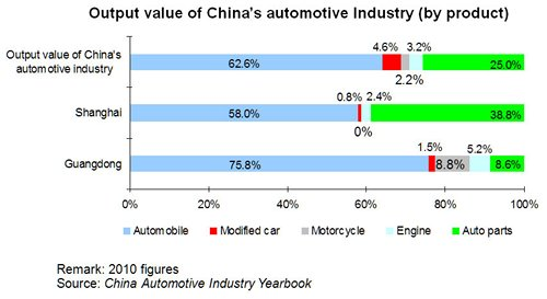 Chart: Output value of China's automotive Industry (by product)