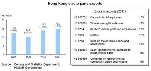 Chart: Hong Kong's auto parts exports