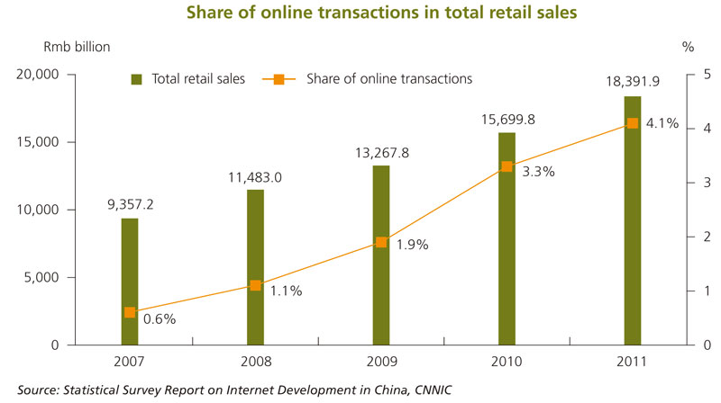Online Shopping Trends Hktdc Research Hkmb Hong Kong