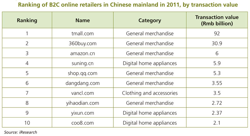 Development of online shopping platforms and group buying for Number one online shopping site