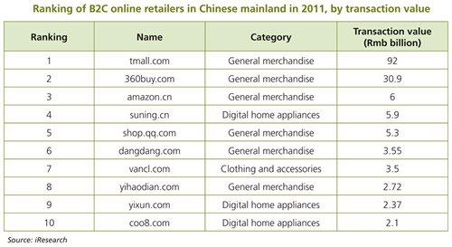 Table: Ranking of B2C online retailers in Chinese mainland in 2011, by transaction value