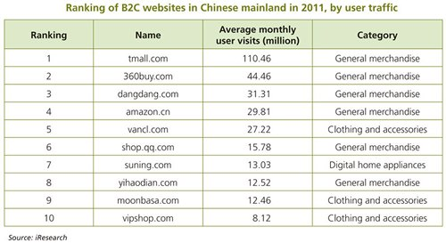 Table: Ranking of B2C websites in Chinese mainland in 2011, by user traffic