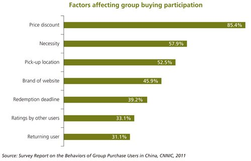 Chart: Factors affecting group buying participation