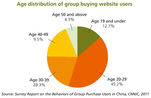Chart: Age distribution of group buying website users