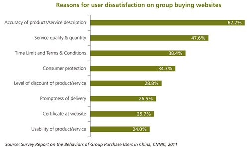 Chart: Reasons for user dissatisfaction on group buying websites