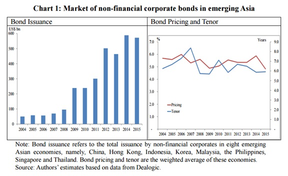 Impacts of US Monetary Normalisation on Corporate Bond