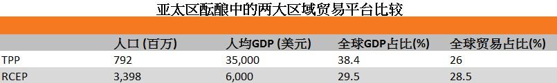 表:亚太区酝酿中的两大区域贸易平台比较