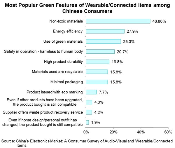 Chart: Most Popular Green Features of Wearable Connected Items among Chinese Consumers