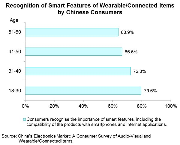 Chart: Recognition of Smart Features of Wearable Connected Items by Chinese Consumers