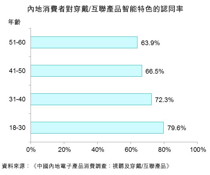 圖:內地消費者對穿戴互聯產品智能特色的認同率