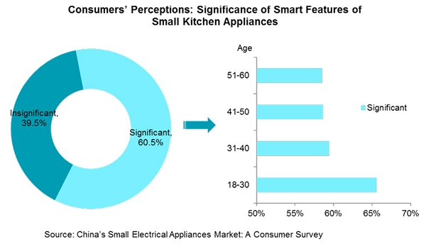Chart: Consumers' Perceptions: Significance of Smart Features of Small Kitchen Appliances